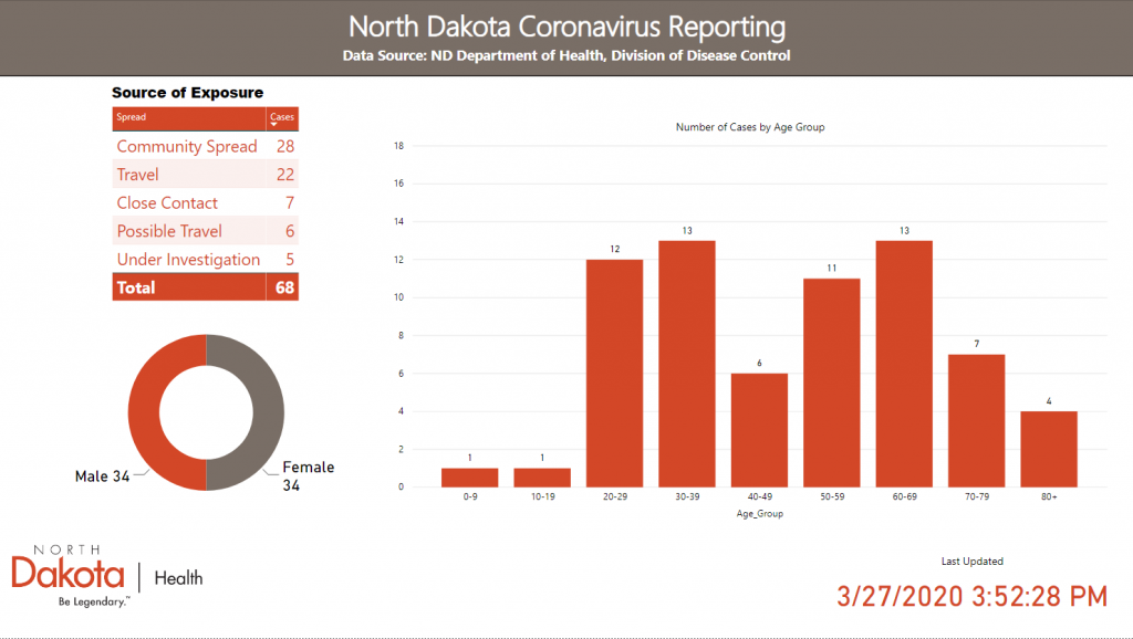 ND Coronavirus Age Group graph, ages 0-9 at 1, ages 10-19 at 1, ages 20-29 at 10, ages 30-39 at 10, ages 40-49 at 4, ages 50-59 at 8, ages 60-69 at 8, ages 70-79 at 7, ages 80+ at 3. 25 are male and 27 are female