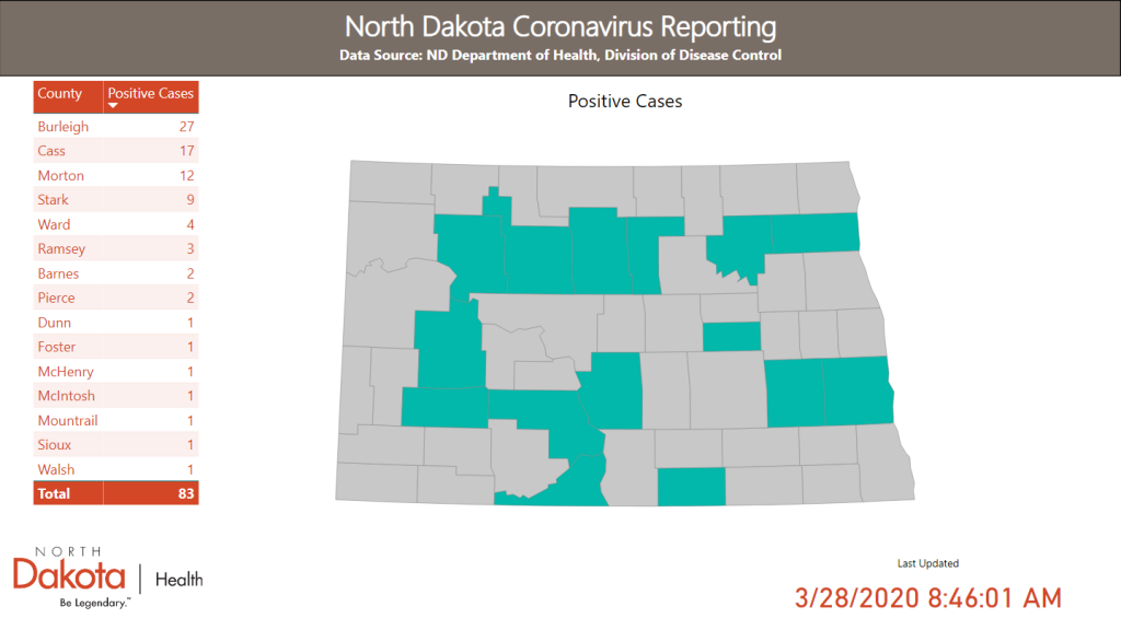 ND Coronavirus Reporting Per Counties graph,Dunn,1 Foster,1 McHenry,1 McIntosh,1 Mountrail,1 Sioux,1 Walsh,1 Barnes,2 Pierce,2 Ramsey,3 Ward,4 Stark,9 Morton,12 Cass,17 Burleigh,27 Total 83