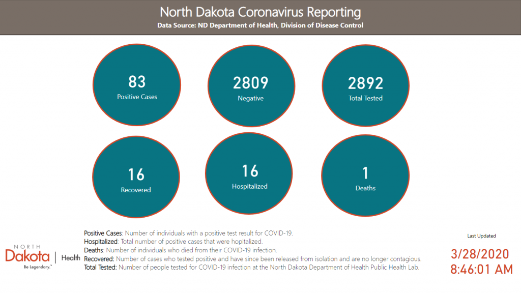 ND Coronavirus Reporting Overview Graph, 83 Positive Cases, 2809 Negative, 2892 total tested, 16 isolation discontinued, 16 hospitalized, 1 deaths
