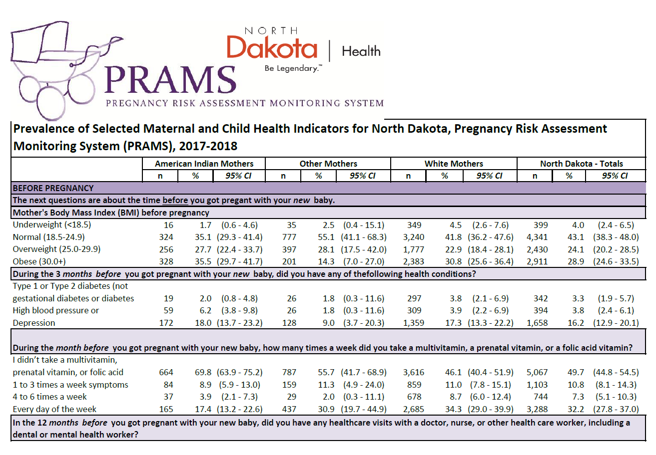 PRAMS Data